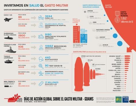 infografia_GDAMS_-_Salud_Gasto_Militar_CAST
